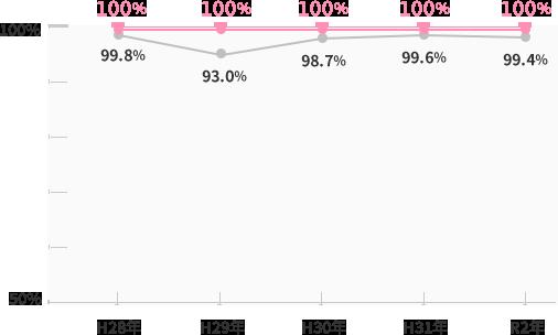 国家試験合格率と就職決定率の推移