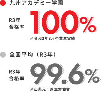 九州アカデミー学園