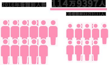 2016年看護師人数114万9397人