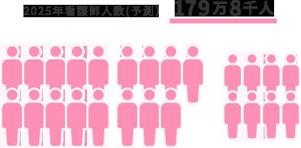 2025年看護師人数(予測)179万8千人