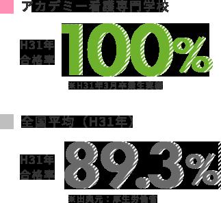 国家試験合格率と就職決定率のパーセント